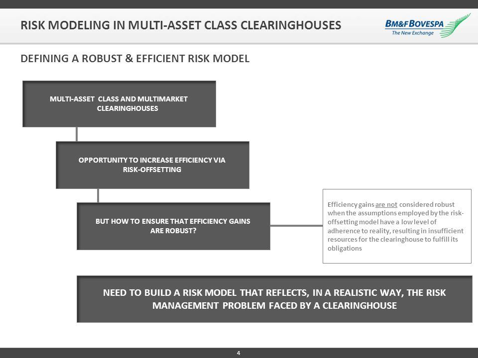 RISK MODELING IN MULTI-ASSET CLASS CLEARINGHOUSES