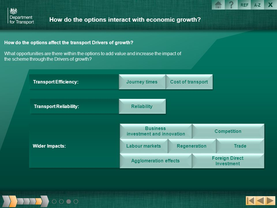 How do the options interact with economic growth