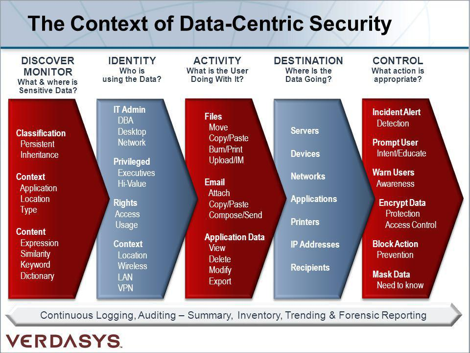 The Context of Data-Centric Security
