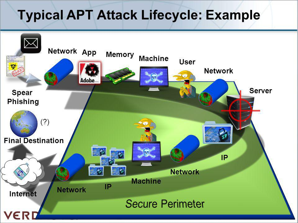 Typical APT Attack Lifecycle: Example