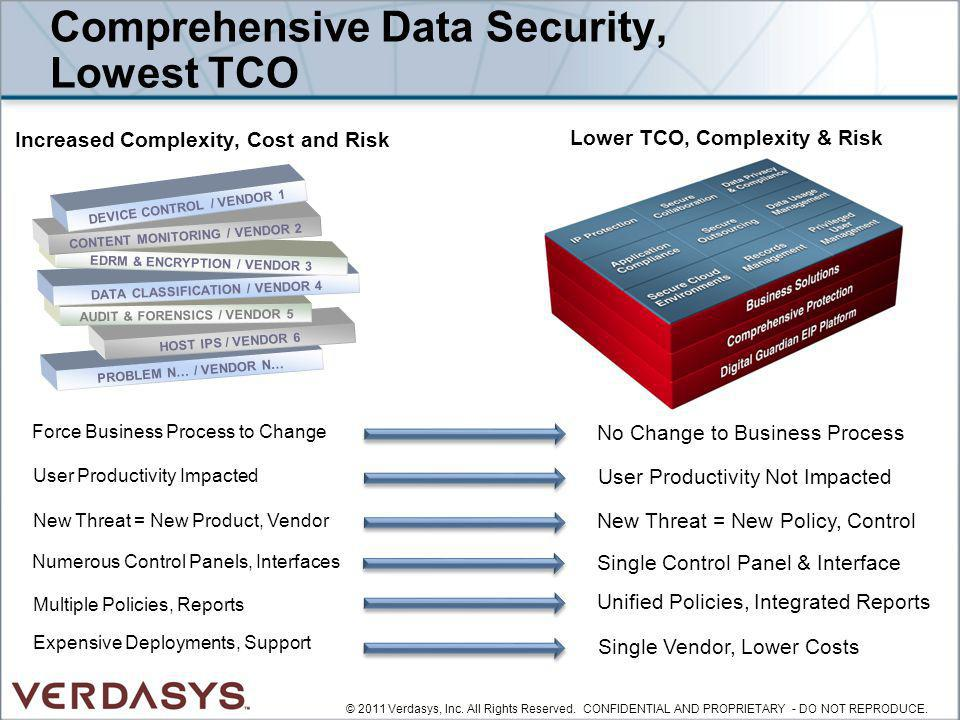 Comprehensive Data Security, Lowest TCO
