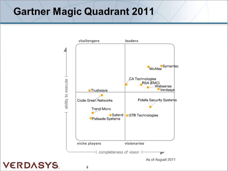 Gartner Magic Quadrant 2011