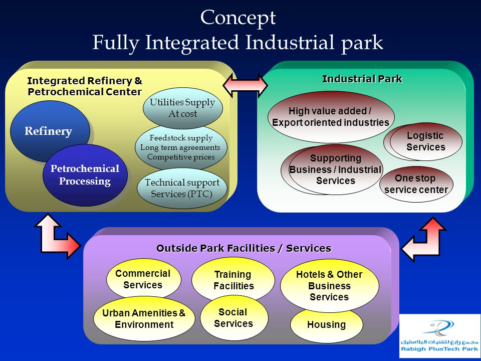 Concept Fully Integrated Industrial park