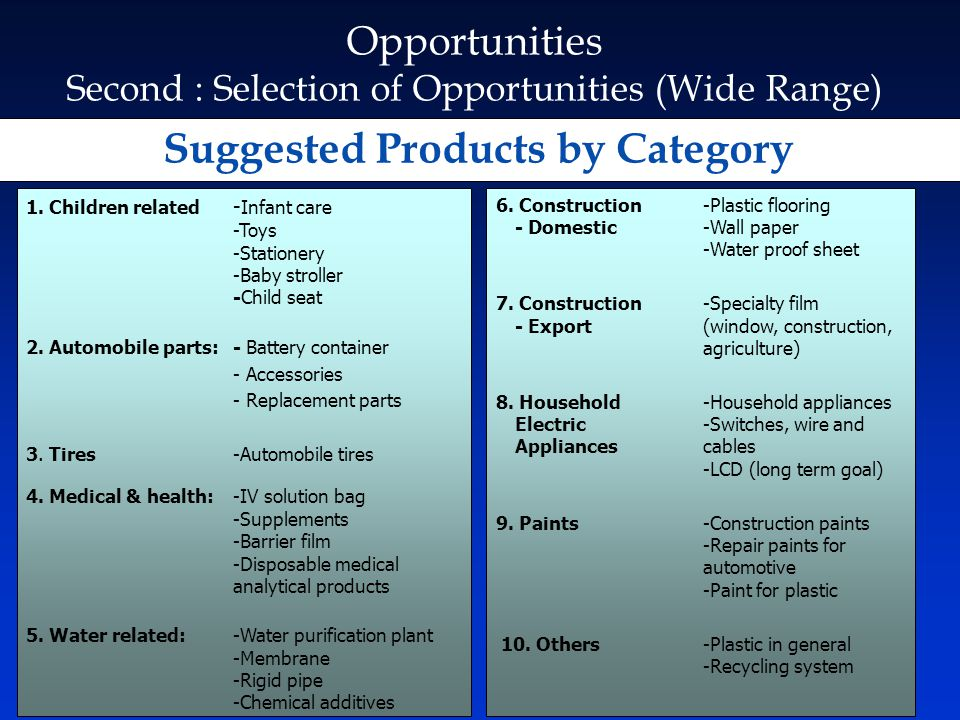Suggested Products by Category
