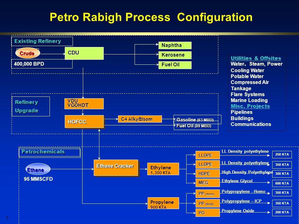 Petro Rabigh Process Configuration