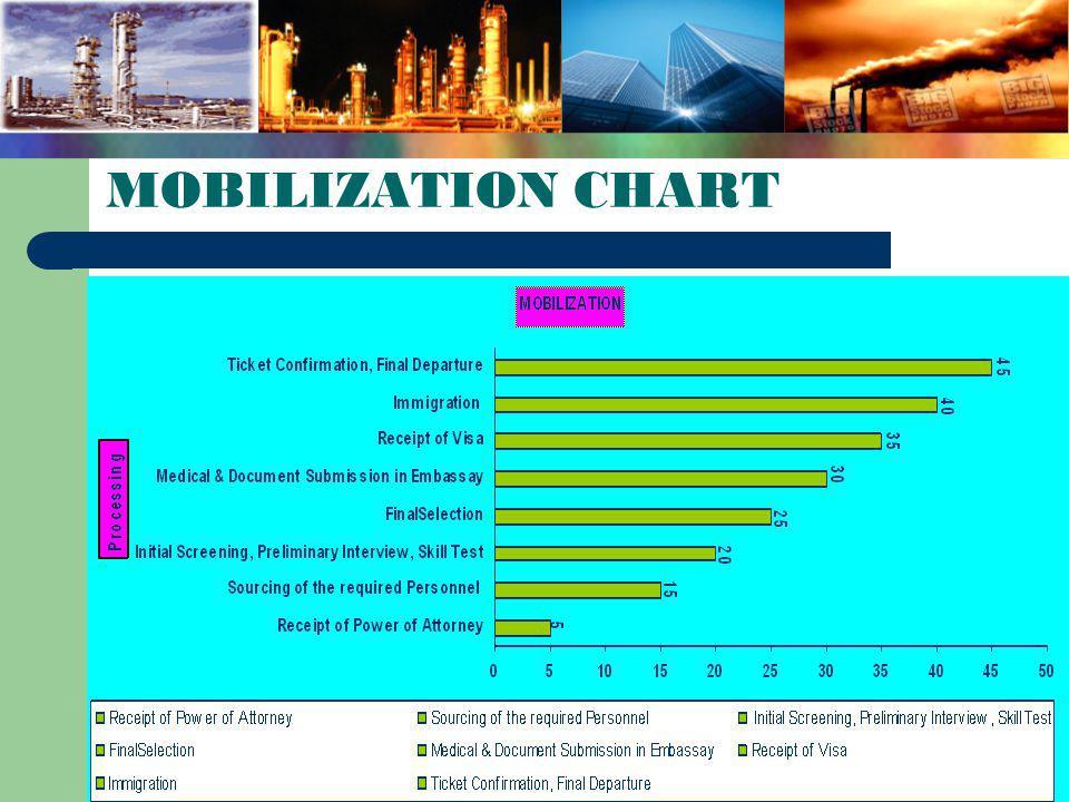 MOBILIZATION CHART