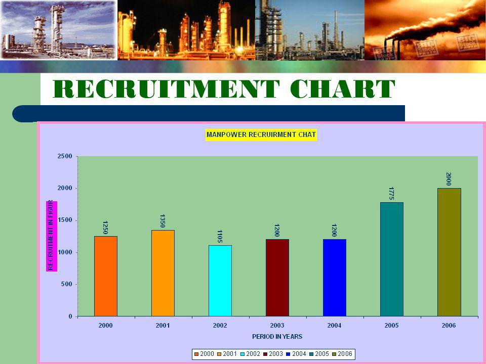 RECRUITMENT CHART