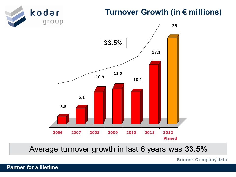 Turnover Growth (in € millions)