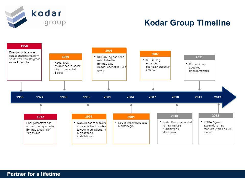 Kodar Group Timeline 1958. Energomontaza was established in small city southwest from Belgrade name Prijepolje.