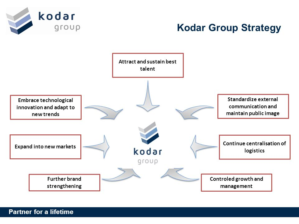 Kodar Group Strategy Attract and sustain best talent