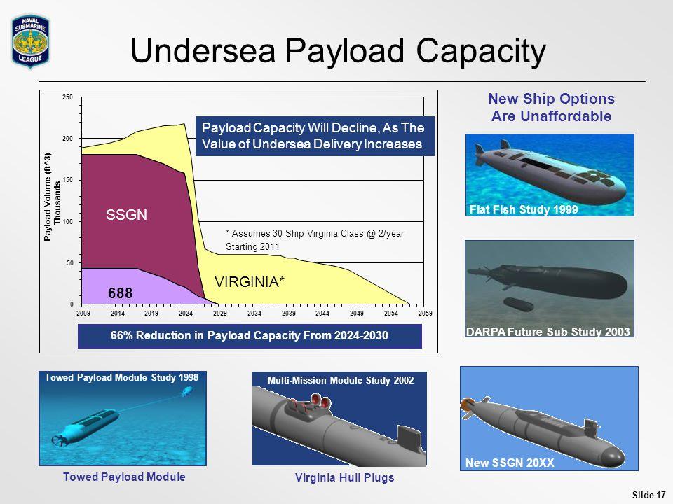 Undersea Payload Capacity