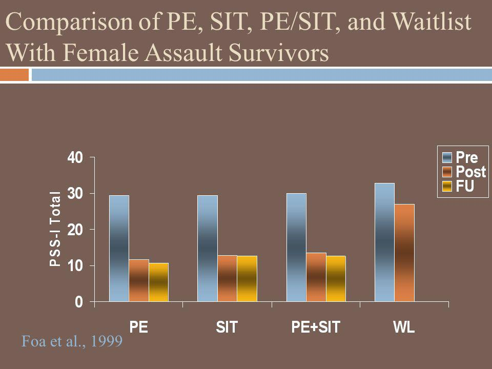 Comparison of PE, SIT, PE/SIT, and Waitlist With Female Assault Survivors