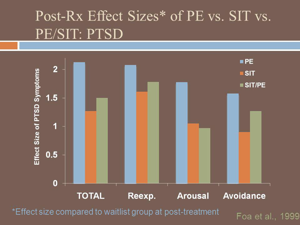 Post-Rx Effect Sizes* of PE vs. SIT vs. PE/SIT: PTSD