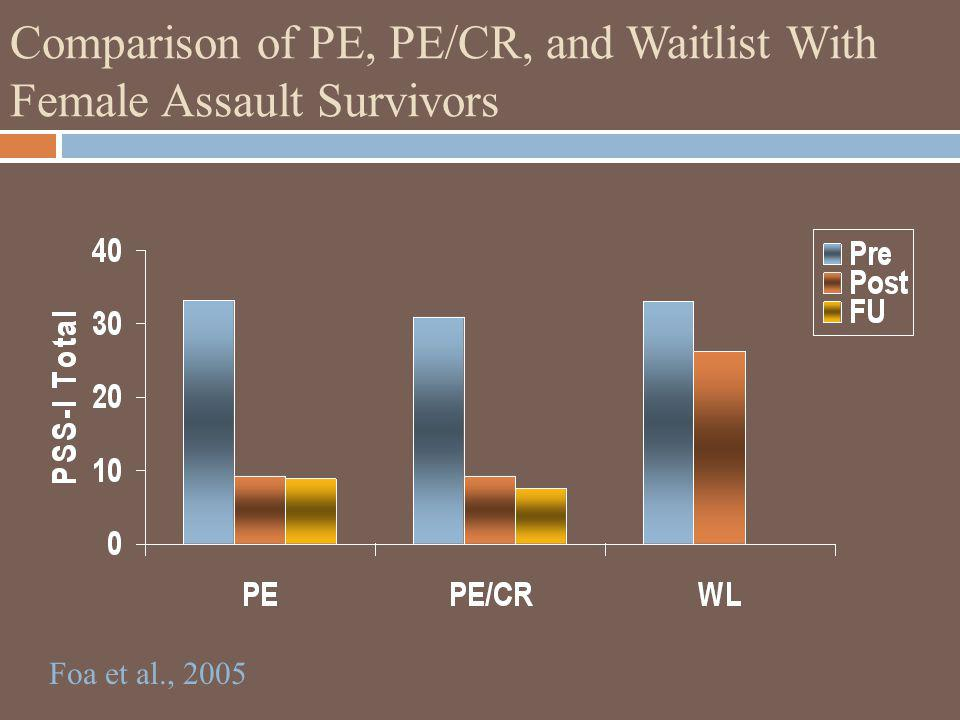 Comparison of PE, PE/CR, and Waitlist With Female Assault Survivors
