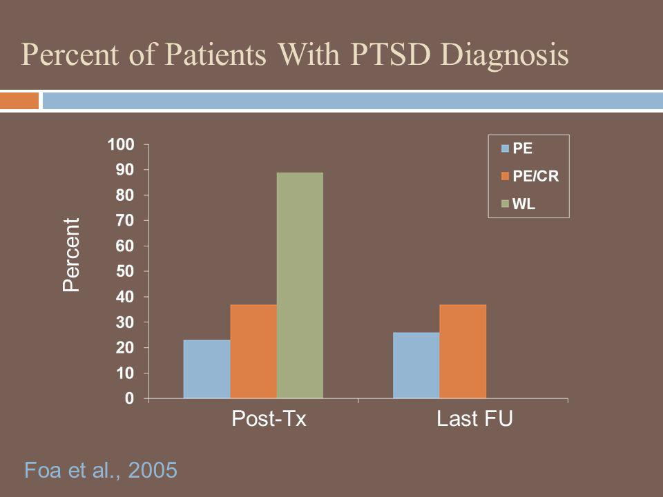 Percent of Patients With PTSD Diagnosis