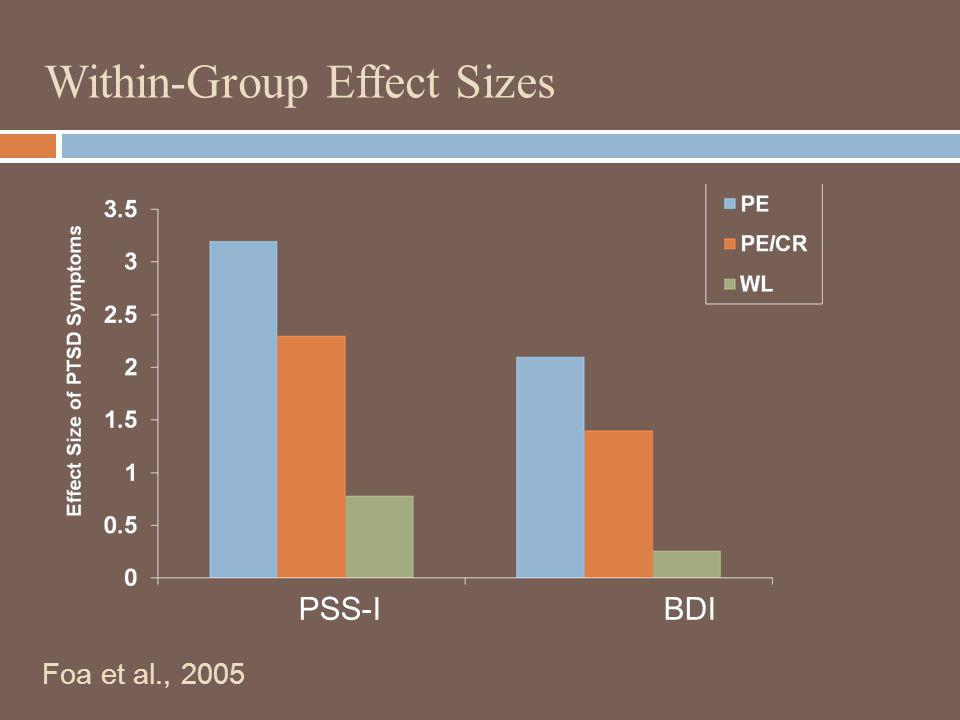 Within-Group Effect Sizes