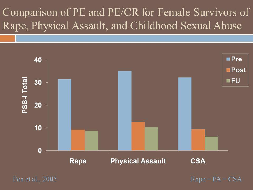 Comparison of PE and PE/CR for Female Survivors of Rape, Physical Assault, and Childhood Sexual Abuse