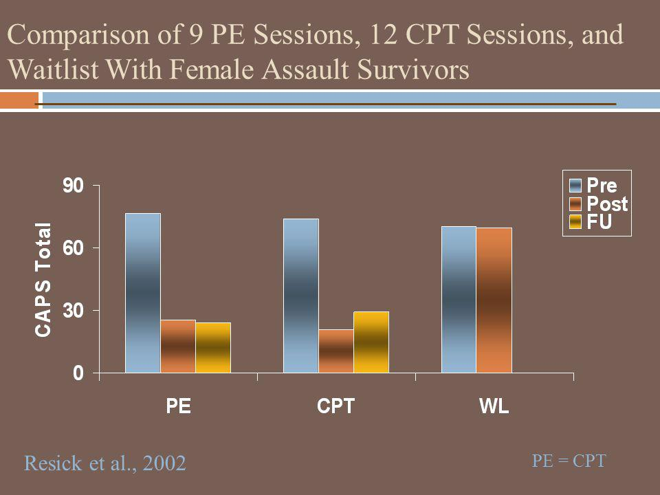 Comparison of 9 PE Sessions, 12 CPT Sessions, and Waitlist With Female Assault Survivors