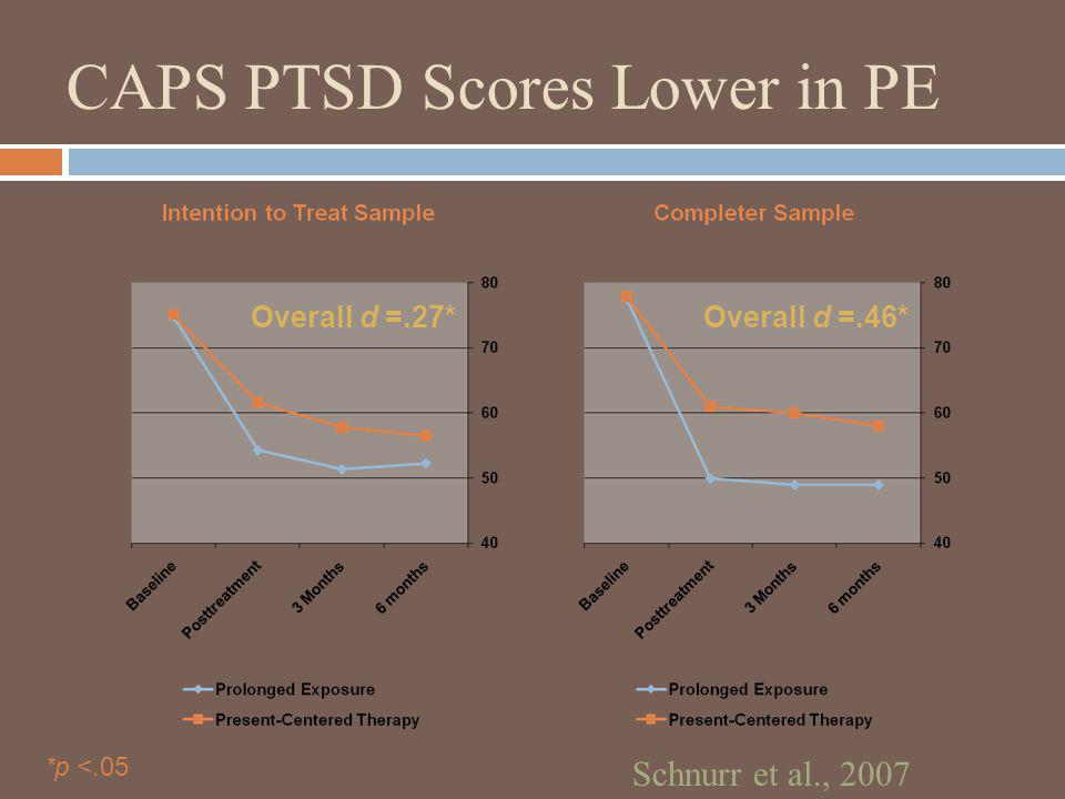 CAPS PTSD Scores Lower in PE