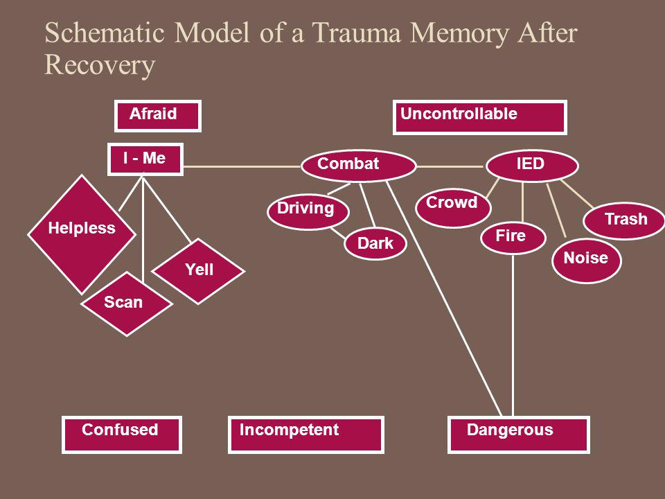 Schematic Model of a Trauma Memory After Recovery