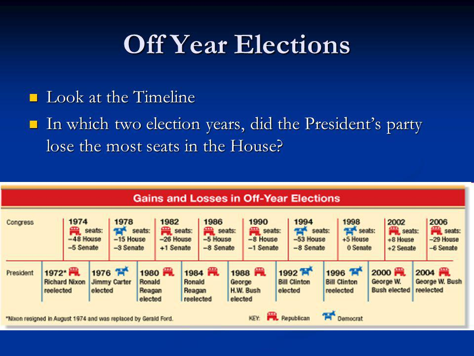 Off Year Elections Look at the Timeline
