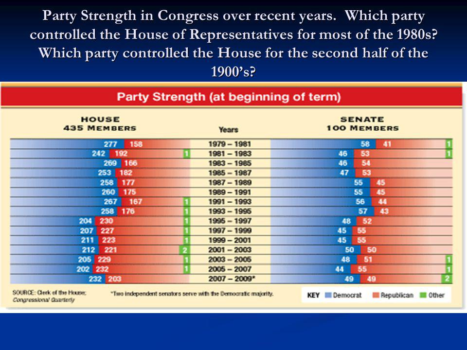 Party Strength in Congress over recent years