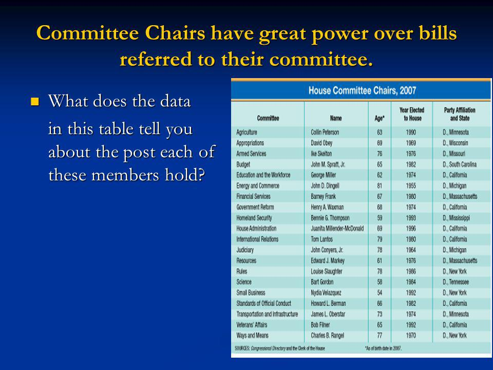 Committee Chairs have great power over bills referred to their committee.