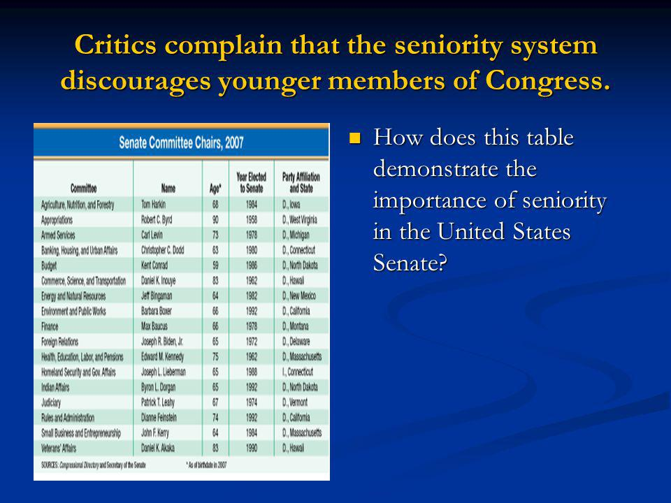 Critics complain that the seniority system discourages younger members of Congress.