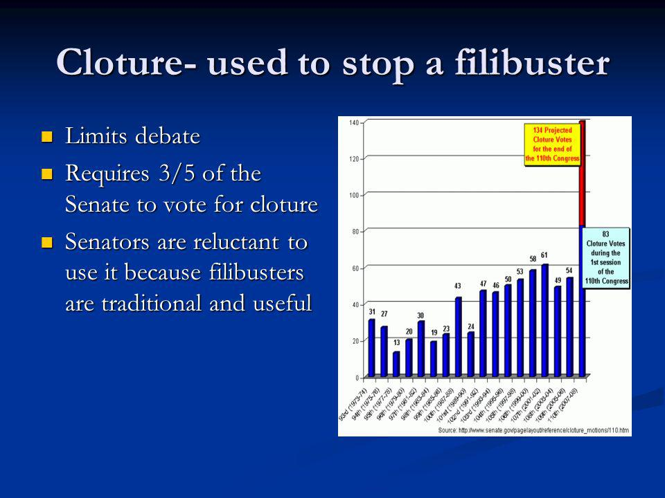 Cloture- used to stop a filibuster