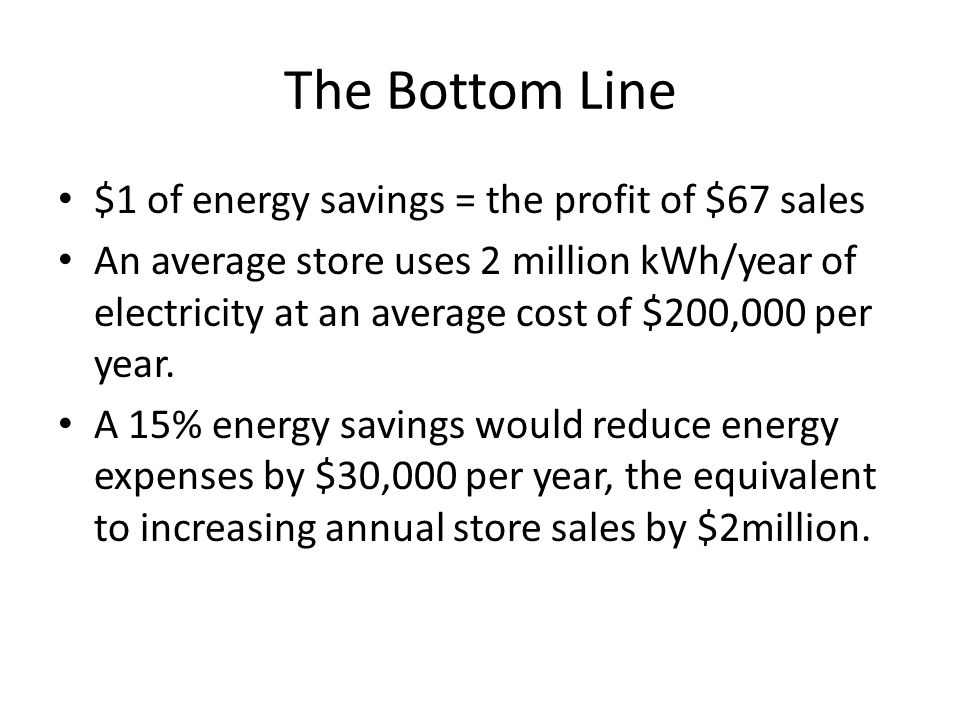 The Bottom Line $1 of energy savings = the profit of $67 sales