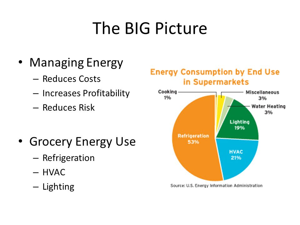 The BIG Picture Managing Energy Grocery Energy Use Reduces Costs