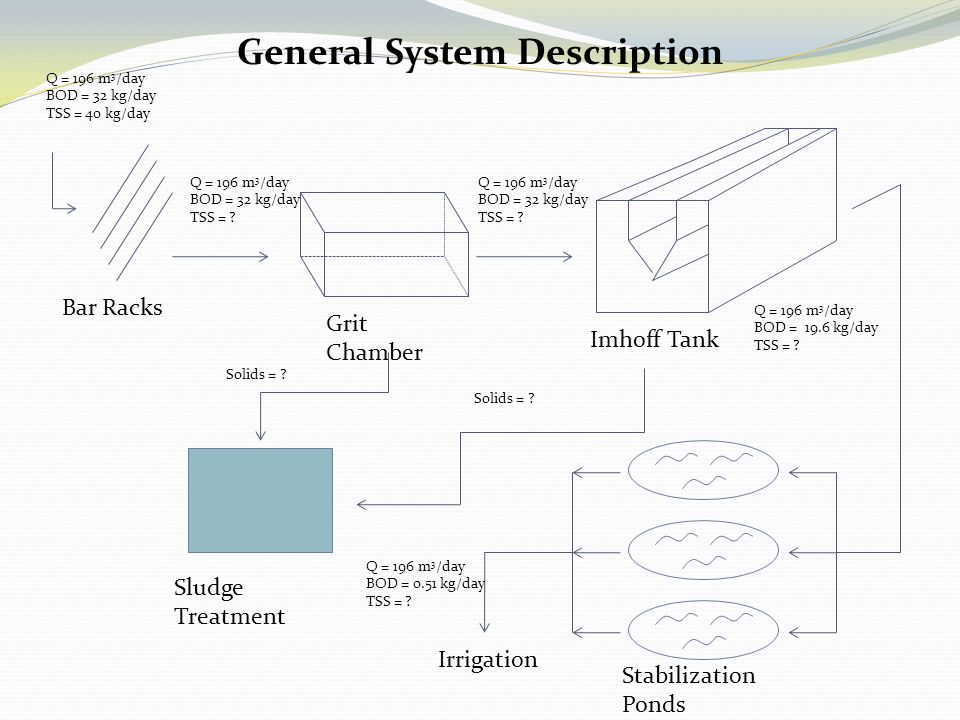 General System Description