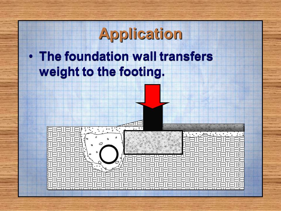 Application The foundation wall transfers weight to the footing.
