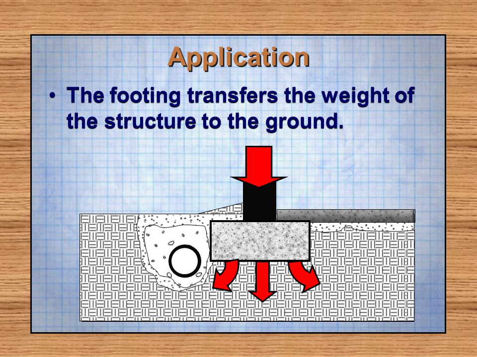 Application The footing transfers the weight of the structure to the ground.