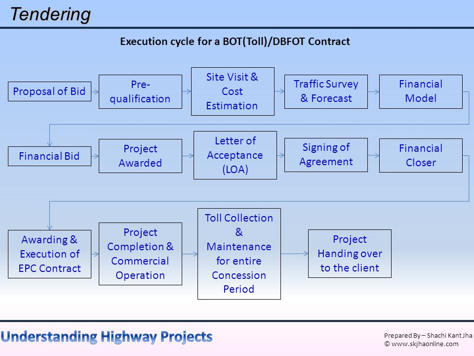 Execution cycle for a BOT(Toll)/DBFOT Contract