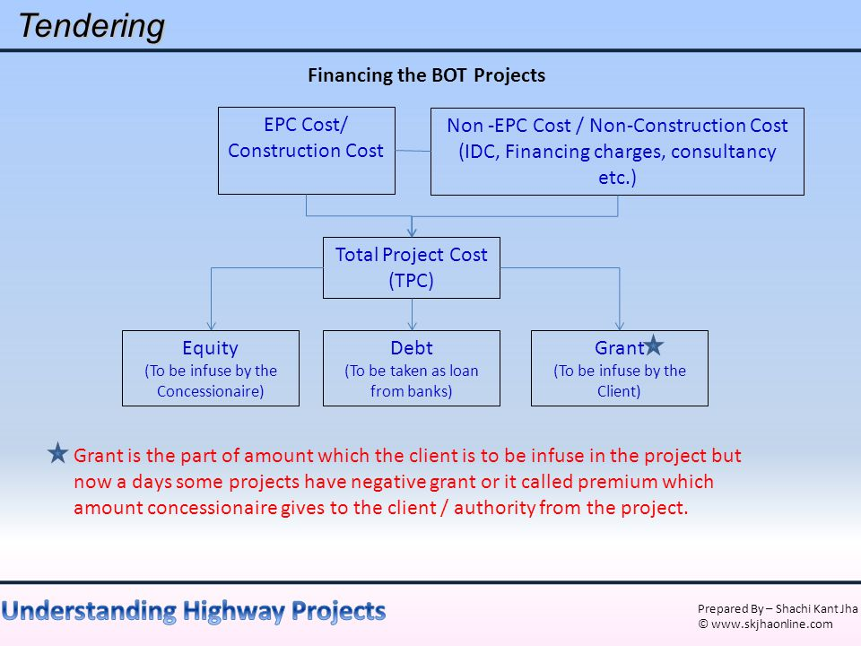 Financing the BOT Projects