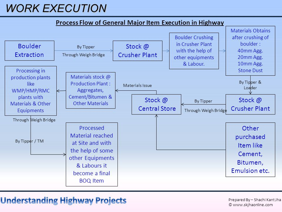 Process Flow of General Major Item Execution in Highway