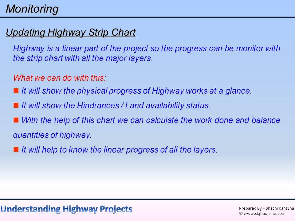 Monitoring Updating Highway Strip Chart