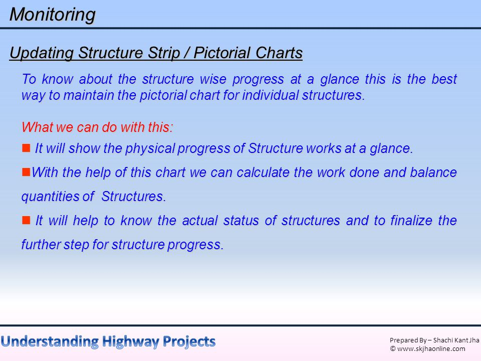 Monitoring Updating Structure Strip / Pictorial Charts