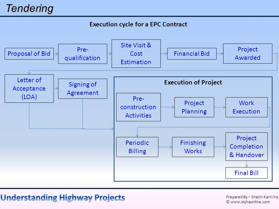 Execution cycle for a EPC Contract
