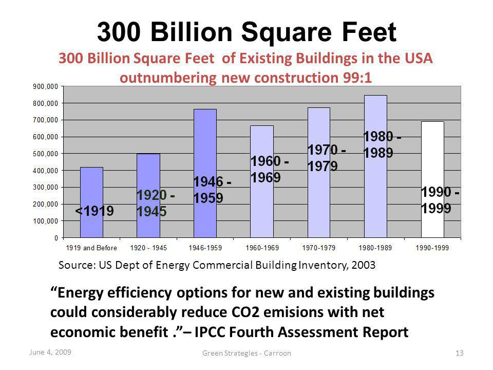 300 Billion Square Feet 300 Billion Square Feet of Existing Buildings in the USA. outnumbering new construction 99:1.