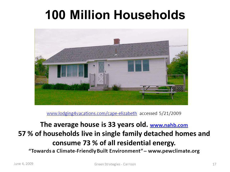 100 Million Households The average house is 33 years old. www.nahb.com
