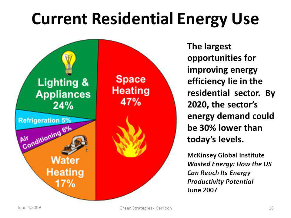Current Residential Energy Use