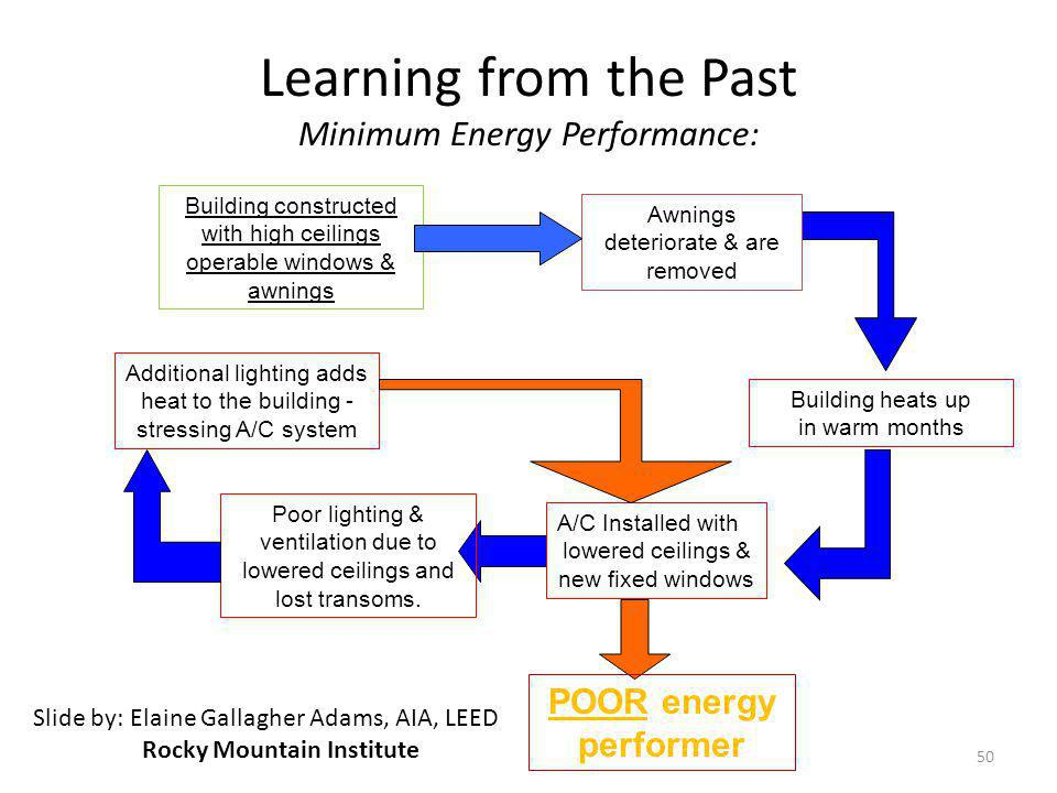 Learning from the Past Minimum Energy Performance: