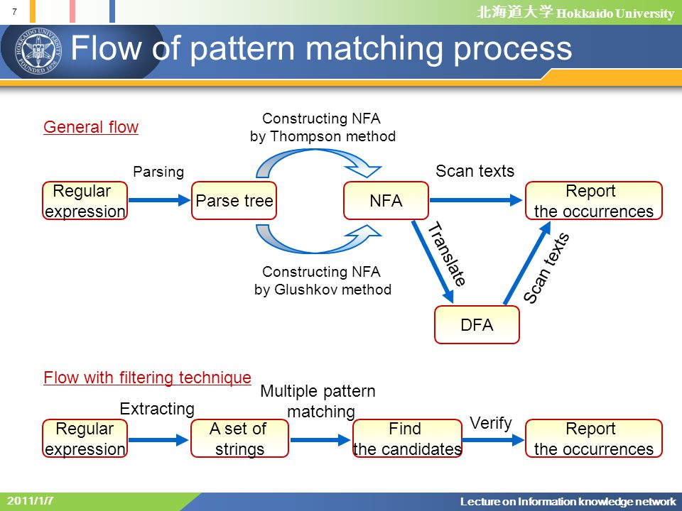Flow of pattern matching process