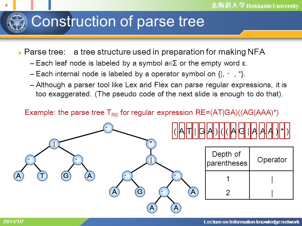 Construction of parse tree