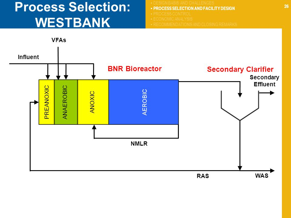 Process Selection: WESTBANK
