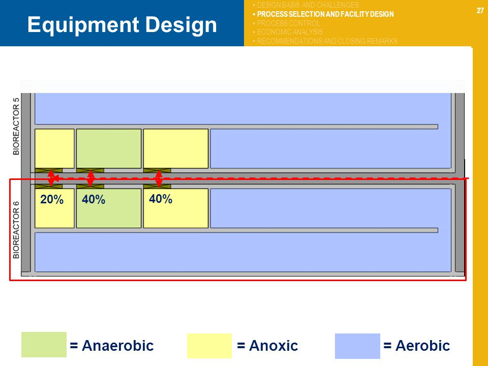 Equipment Design 20% 40% 40% = Anaerobic = Anoxic = Aerobic