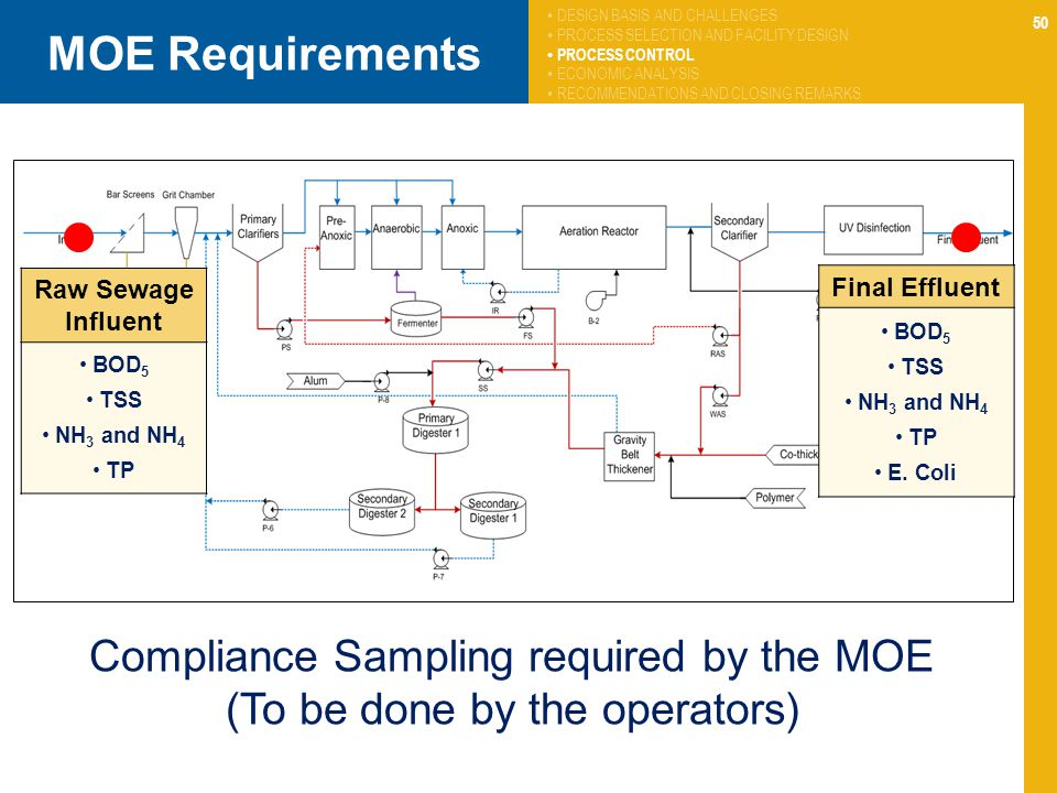 MOE Requirements Compliance Sampling required by the MOE
