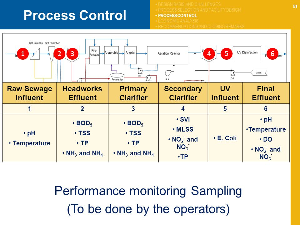 Process Control Performance monitoring Sampling